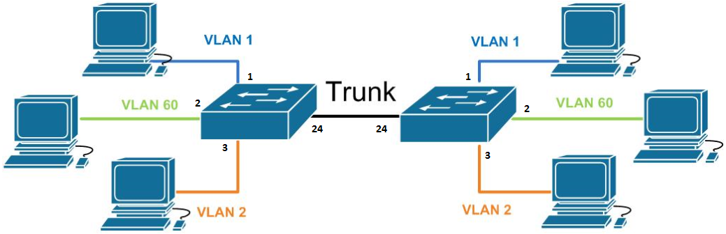 HP-Procurve-VLAN.png