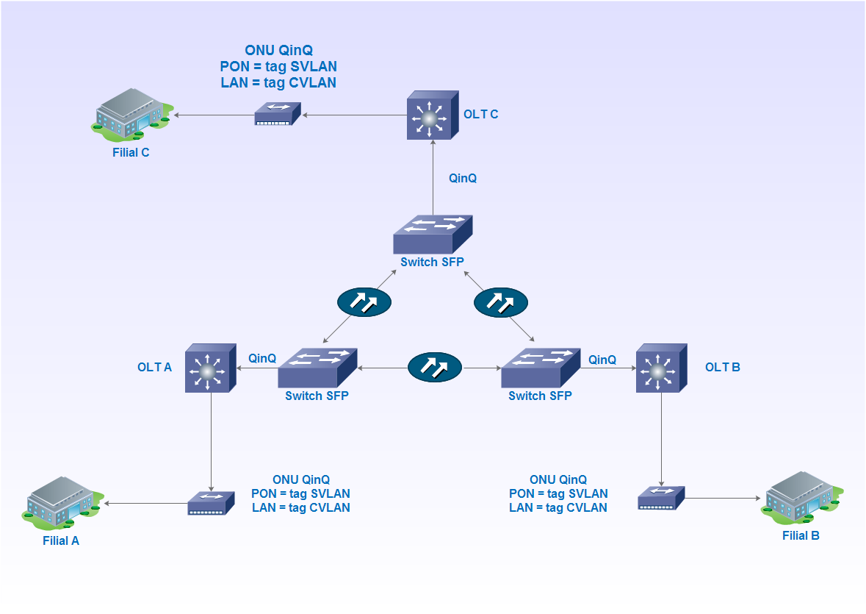 LAN 2 LAN fibra optica ONU, OLT e Switch SFP.png