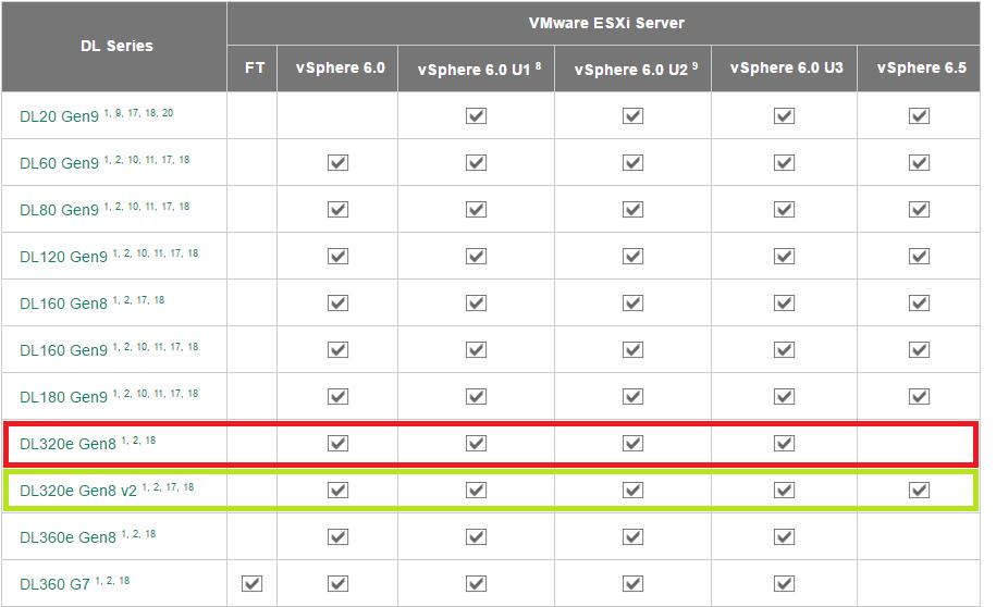 Problemas HP PROLIANT DL 320e G8 VMWARE ESXI MODUL